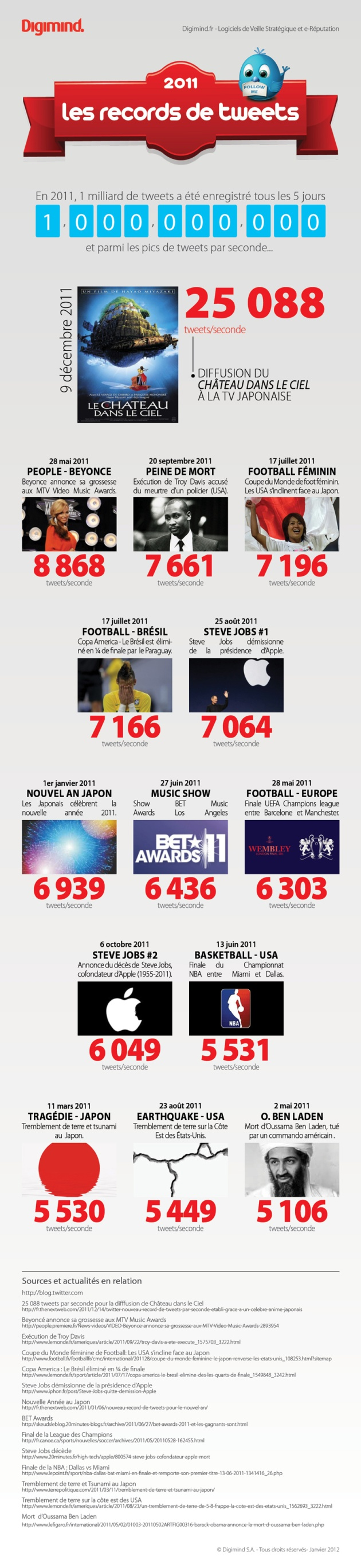 Twitter : Les records de tweets en 2011 (Infographie)
