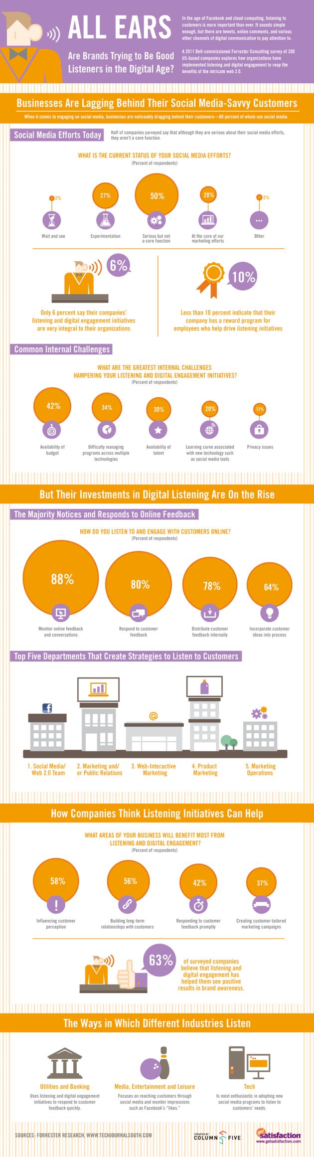 Comment les marques écoutent leurs clients | un jour, une infographie