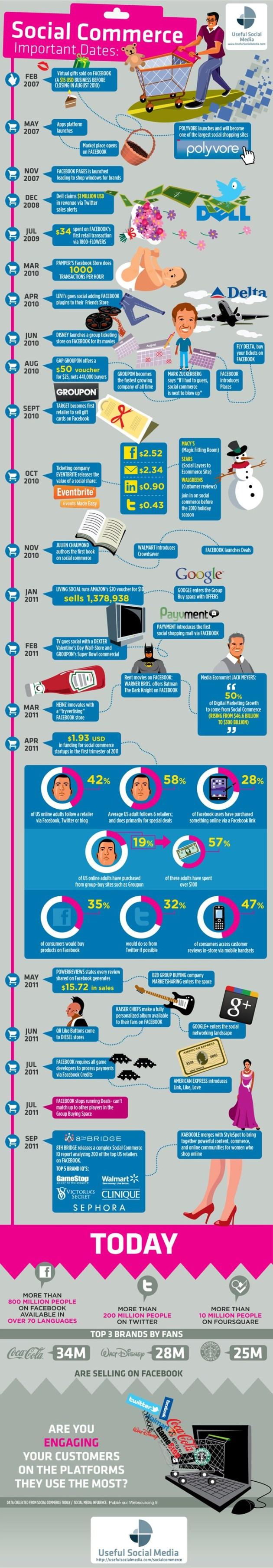 Les grandes dates du Social Commerce | un jour, une infographie